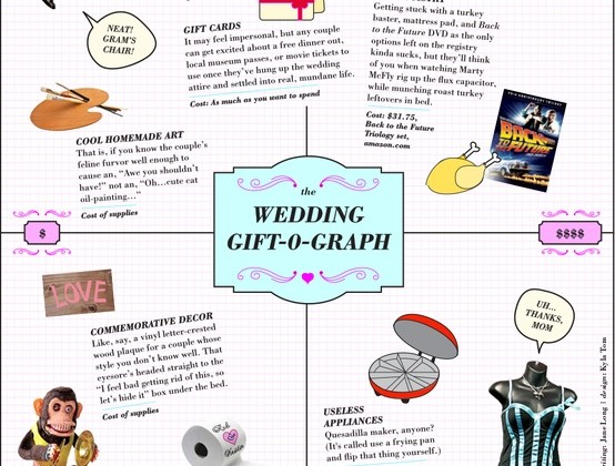 what gifts to give at a wedding
