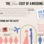 Wedding Stats – What to expect.